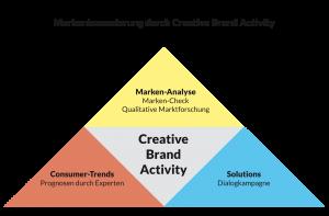 Creative Brand Activity