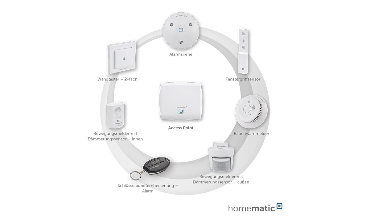 Homematic IP integriert Smartfrog WLAN Kamera