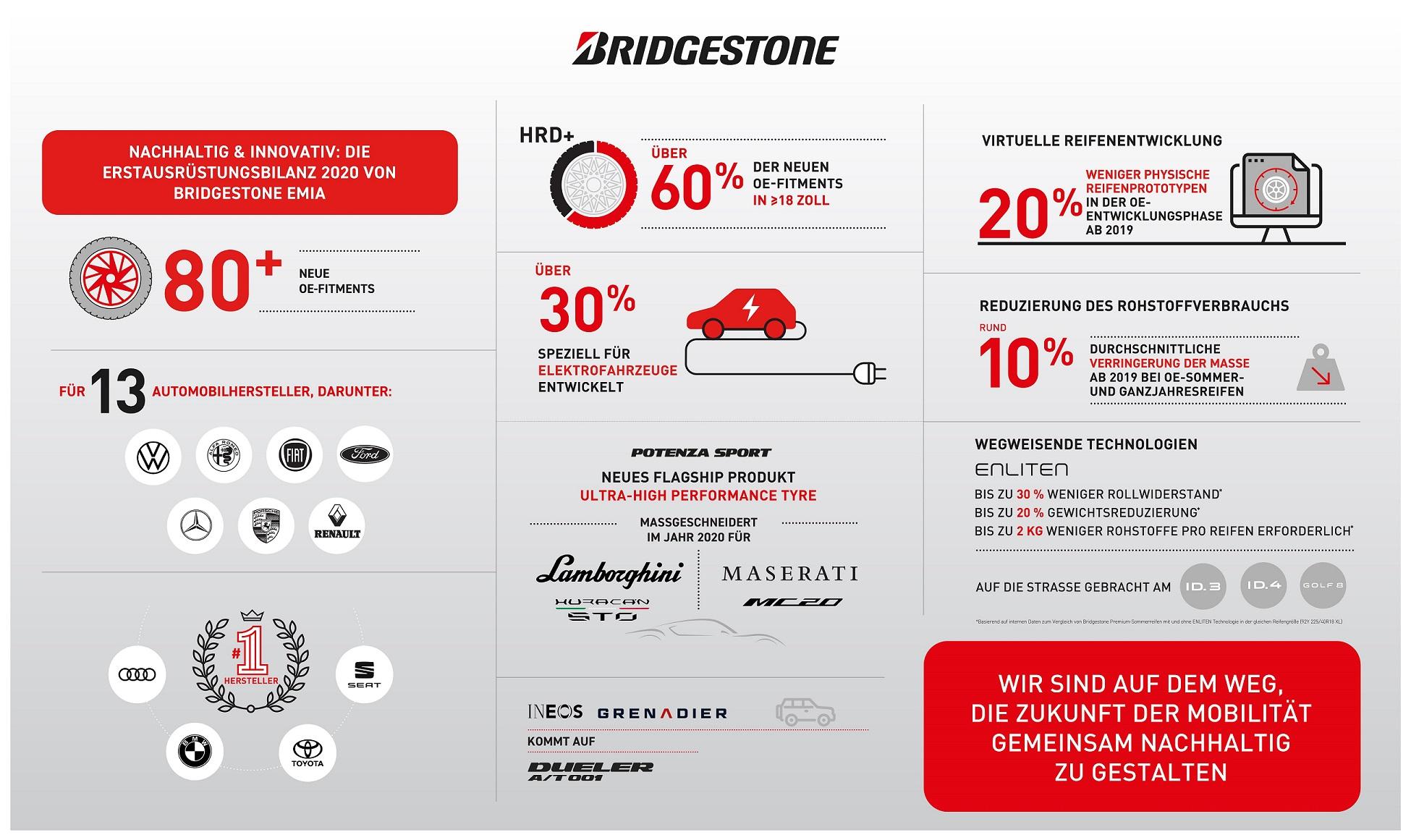 Bridgestone Erstausrüstung 2020
