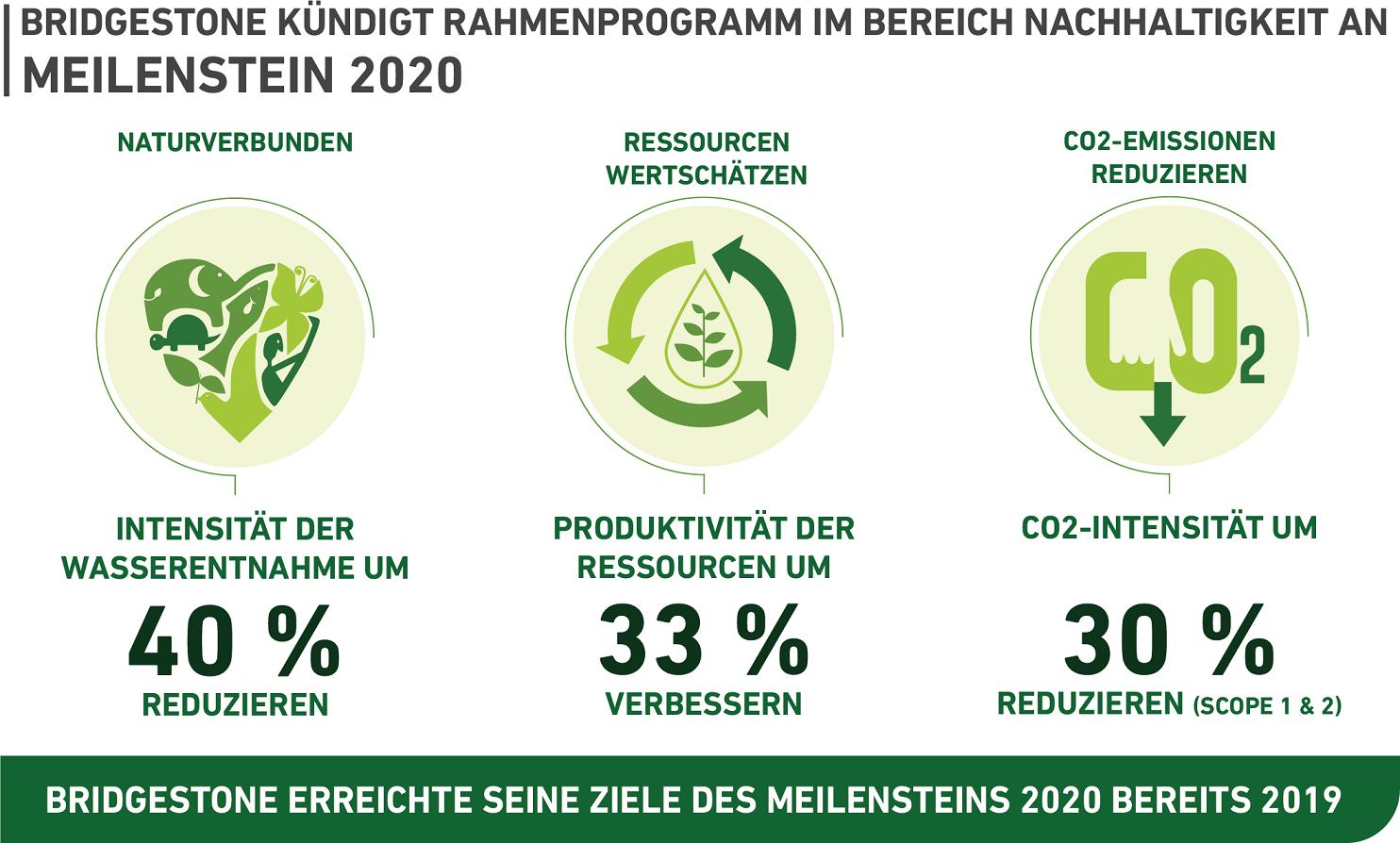 Rahmenplan für Nachhaltigkeit